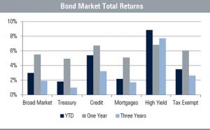 May 1, 2019 Bond Markets Total Returns Graph
