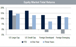 May 1, 2019 Equity Market Total Returns Graph