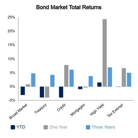 Bond Market Graph