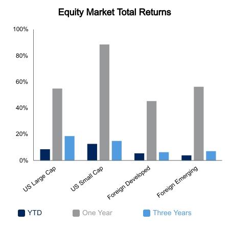 Equity Market Graph